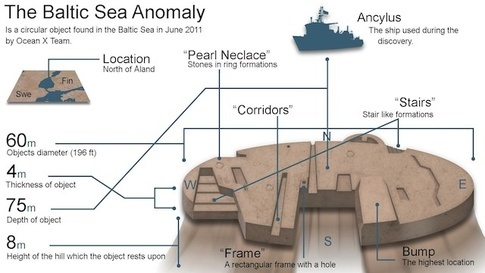 Baltic Sea Anomlay Breakdown